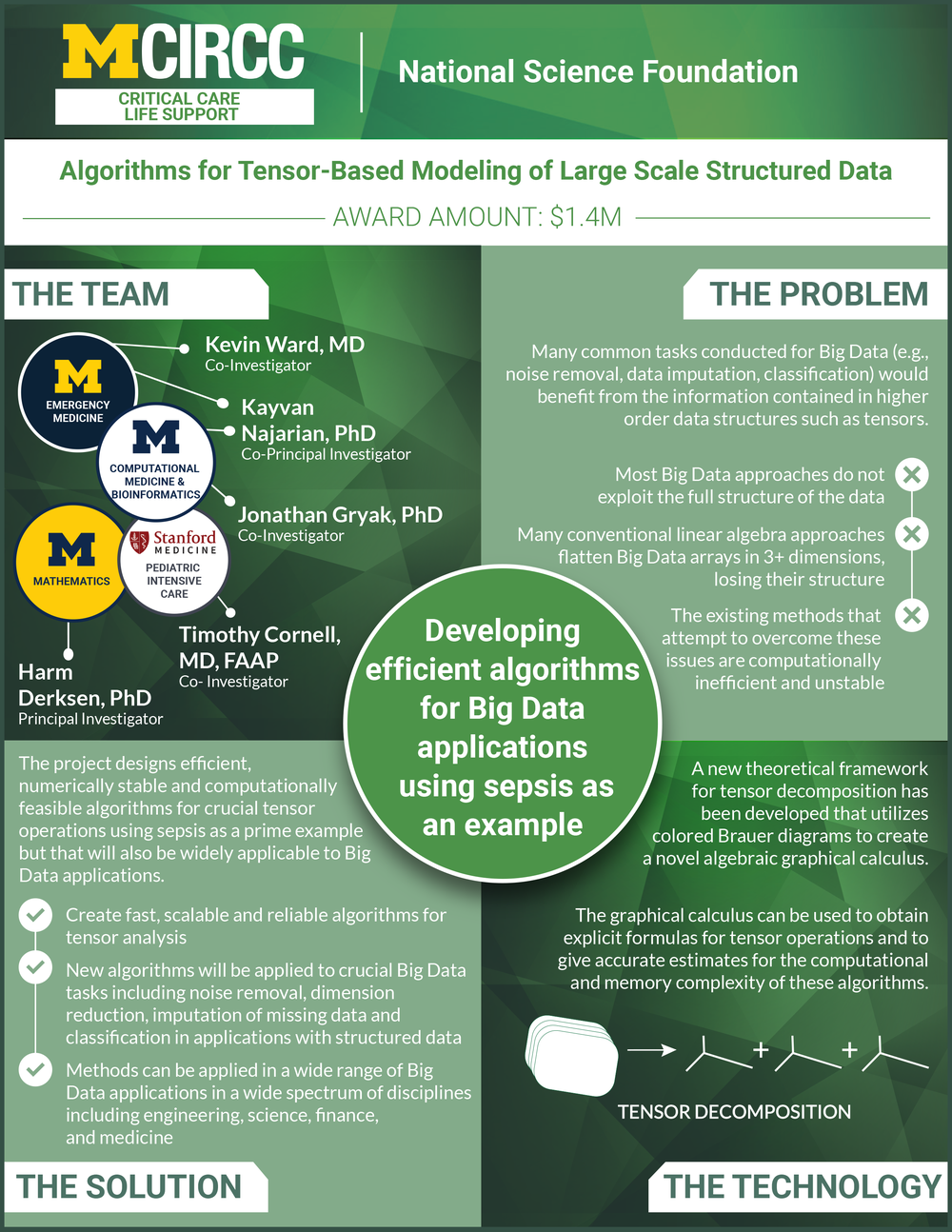 Algorithms for Tensor-Based Modeling of Large Scale Structured Data.png
