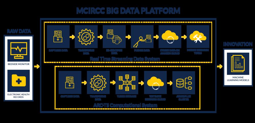 MOST RECENT - MCIRCC Big Data Platform.png