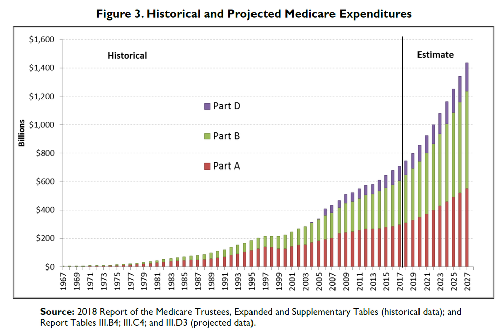 CRS-Medicare-chart[1].png