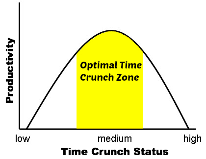 Optimal_Time_Crunch_Zone