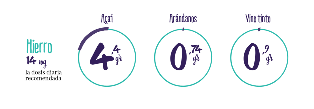 infografico-acai-hierro.jpg