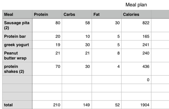 Macro Nutrients meal planner
