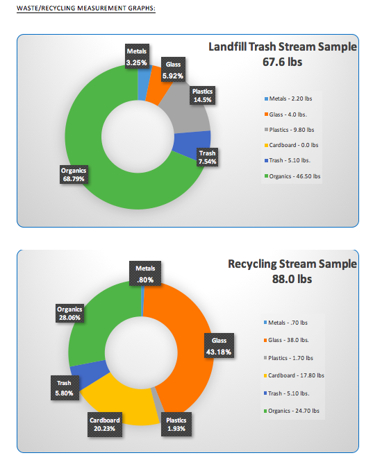 Where are we at? - Gathering these baseline measurements are key to businesses determining what waste diversion programs are needed.