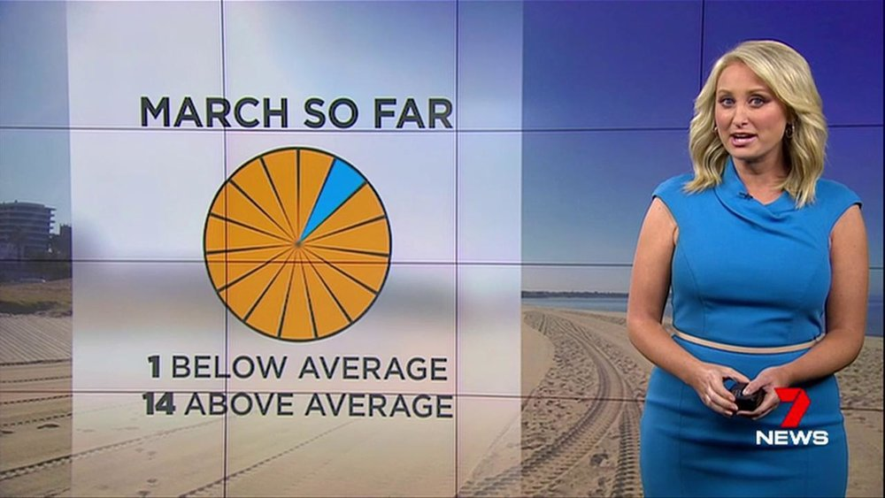 March 2017 so far. One day below average, 14 days above average in Melbourne.