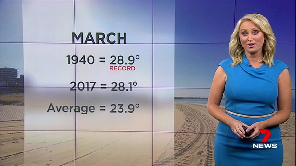 The first 15 days of March have brought an average daytime high of 28.1C. The record is 28.9C.