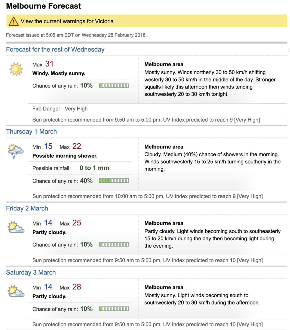 Example Forecast from BoM for Melbourne