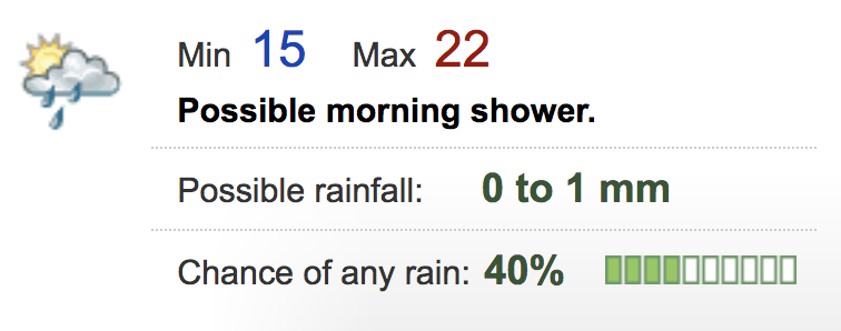 The summary box in BoM Forecast, example 2