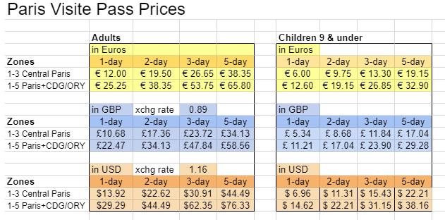 Sample calculation of the Paris pass