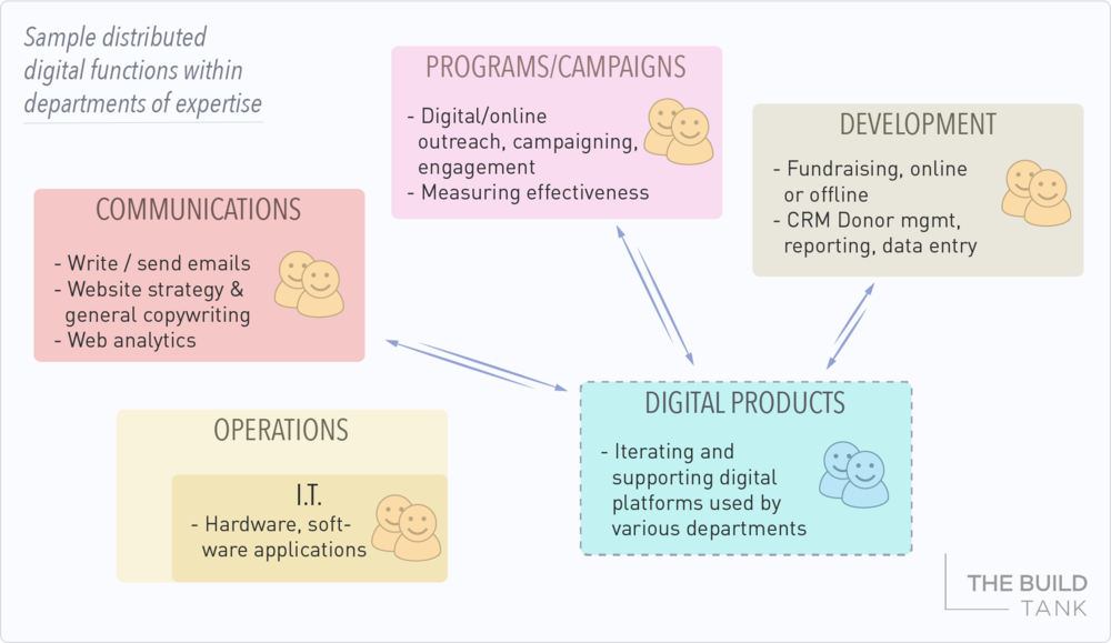 Sample digital functions within areas of expertise