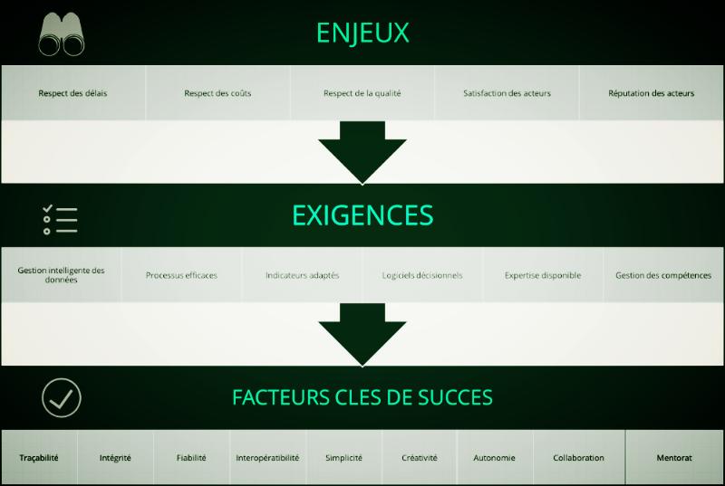 Enjeux & Facteurs Clés de Succès - Entreprise ou Projet