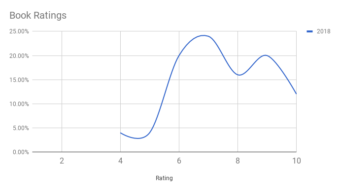 A graph showing the percent of books in each rating out of 10