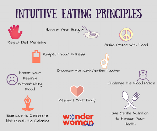Intuitive Eating Principles.png