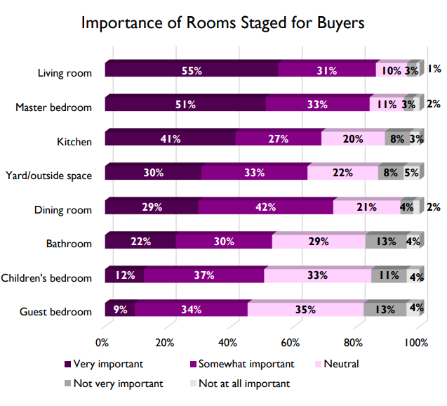 Source - 2017 Profile of Home Staging