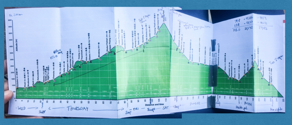 "My strategy scribbles on the (in places highly inaccurate) elevation profile that the Annapurna Conservation Area Projects issues to trekkers; this is how I was initially planning to ""scout"" the trail before deciding that I really didn't have it in me to run around Annapurna twice in two weeks!"