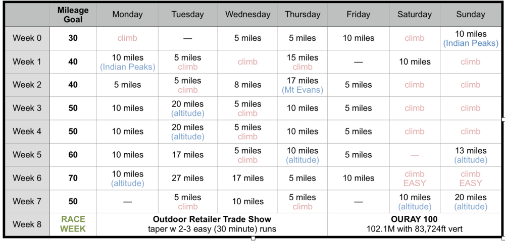 My actual training plan for the 2018 Ouray 100.  Note: you need a healthy base to up mileage as quickly as this plan proposes, or you'll risk injury.