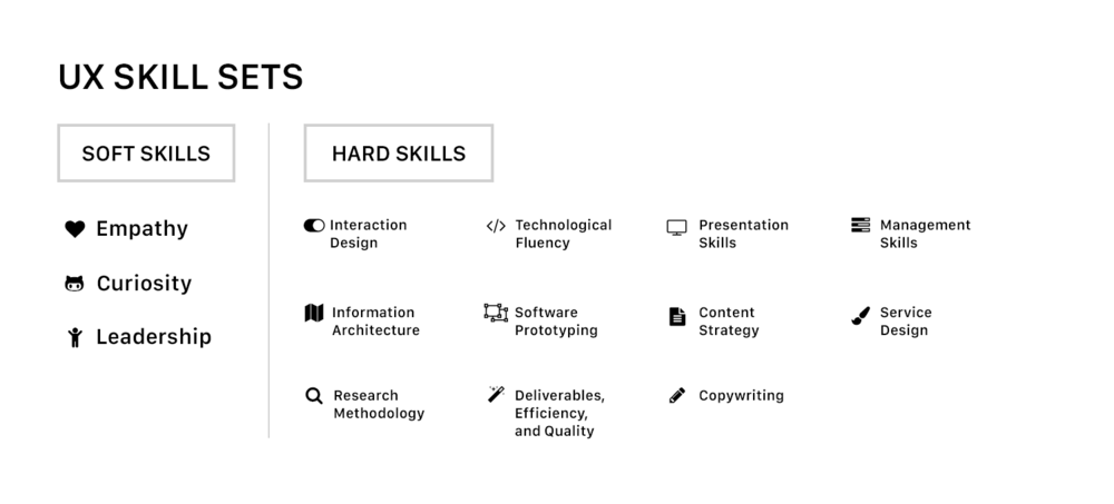 My skills above, and how I work with teams.