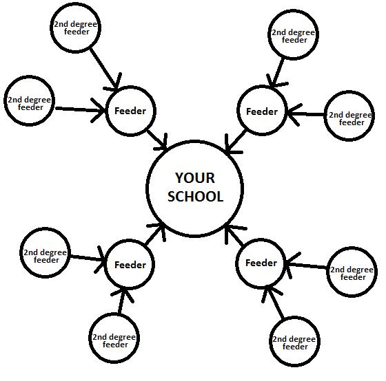 fig. 1. The Feeder School Network
