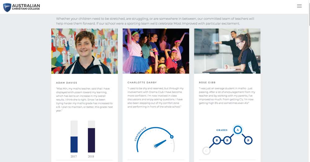 student improvement showcase