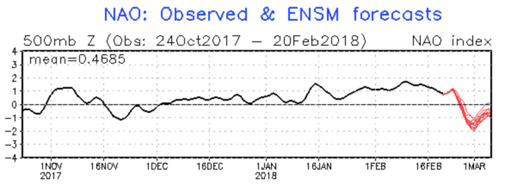 NAO  observed values (black) and forecast values (red).