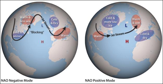 Comparison of the negative and positive phases of the NAO.  Source .