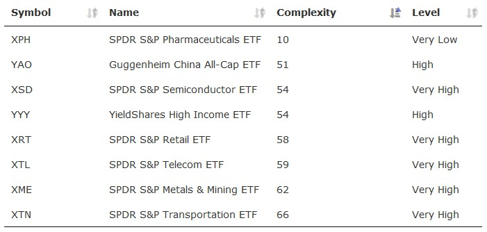 Example of complexity values and levels of ETF prices (April, 2016). Table is not updated.