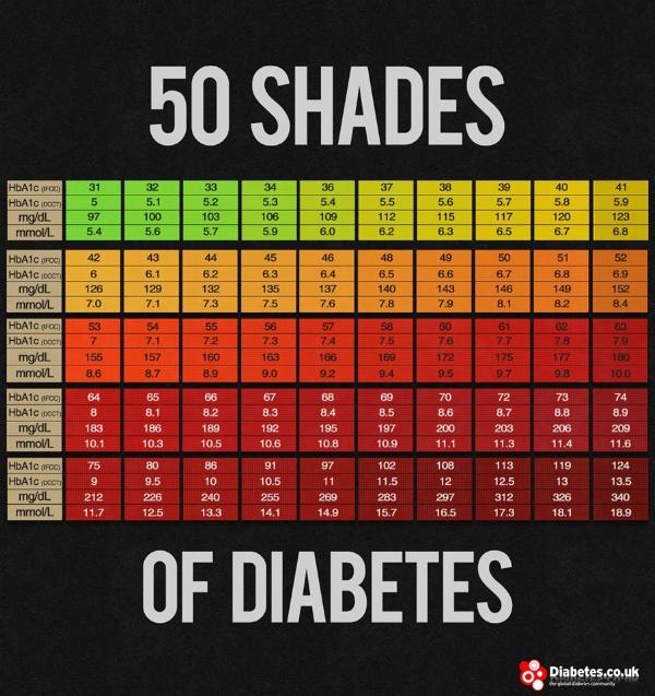 Blood Sugar Levels Conversion Charts Diabetes Forum The Global