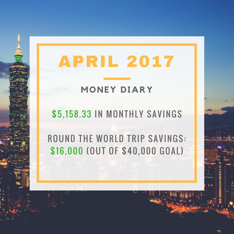 Our savings in April 2017.  The Origami Life is on track at 35% of our RTW travel fund saved !