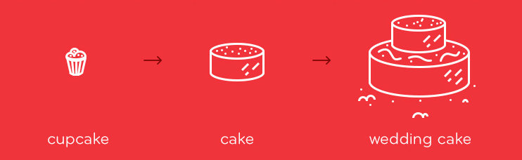 "The idea of ""starting with a cupcake"" is metaphor for how product managers at Intercom approach scope. Source: The Inside Intercom Podcast"