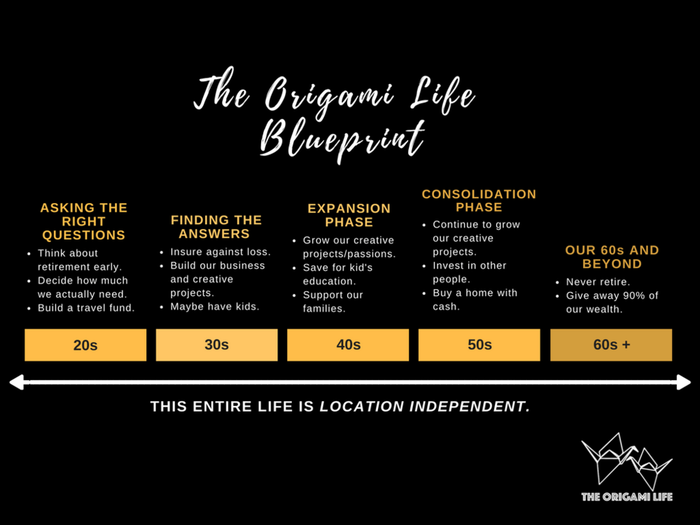 The Origami Life Blueprint. The plan so far.