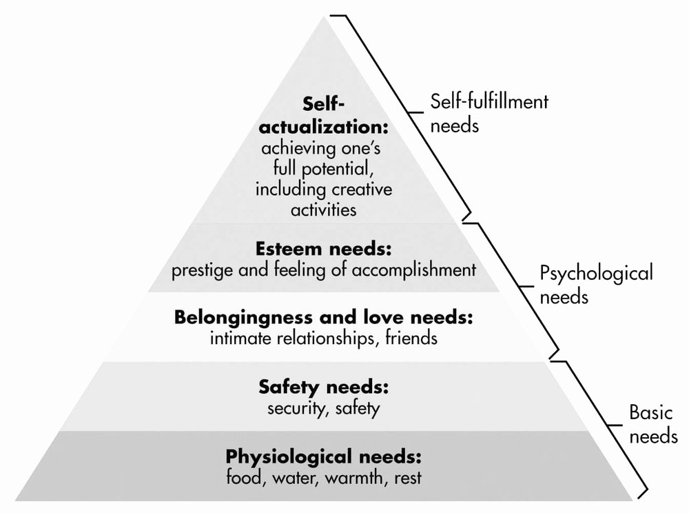 "Note: I was at the ""basic needs"" portion of this pyramid for most of my young adult life."