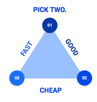 pick two - fast, good, or cheap. You can't have it all.