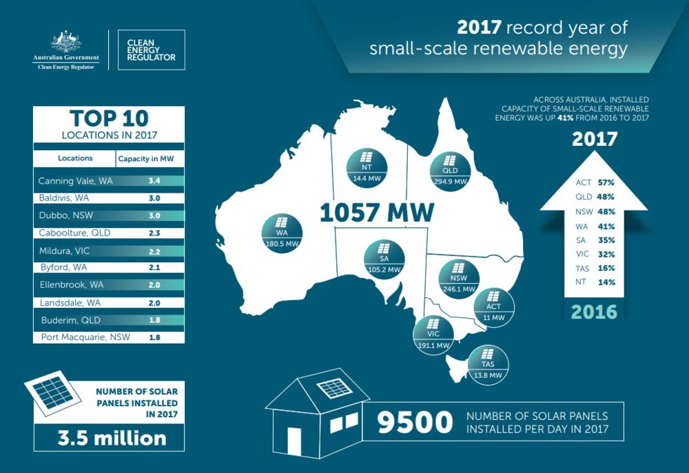Image -  Clean Energy Regulator