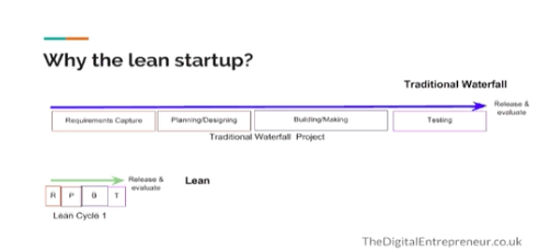 Start a Business Today With the Lean Approach by Dan Amos
