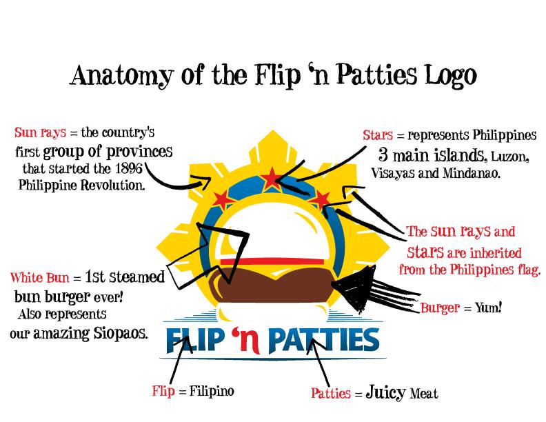 Flip N Patties Logo Flip N Patties Filipino American Restaurant