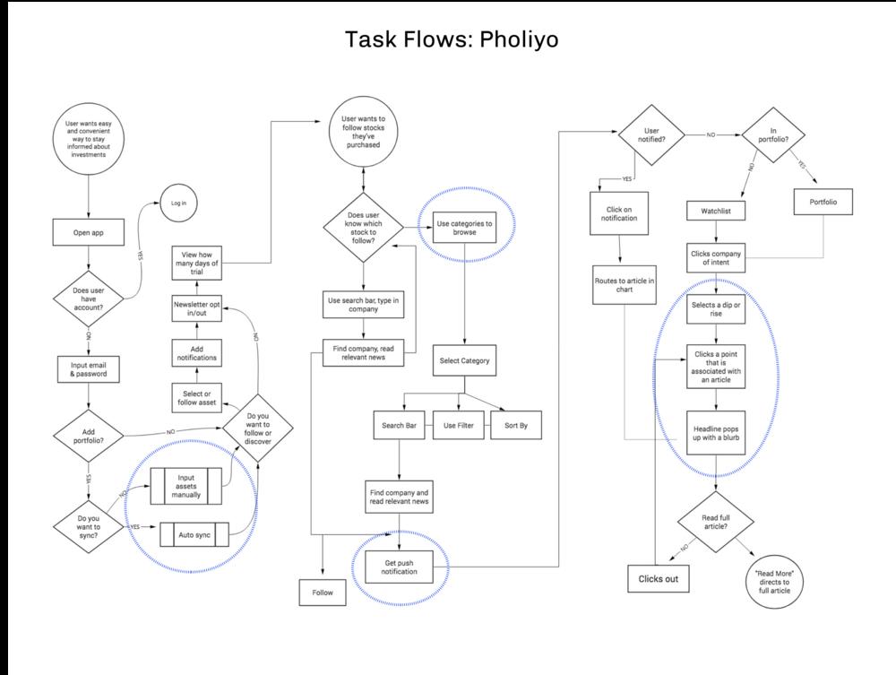 Pholiyo Ios App Design
