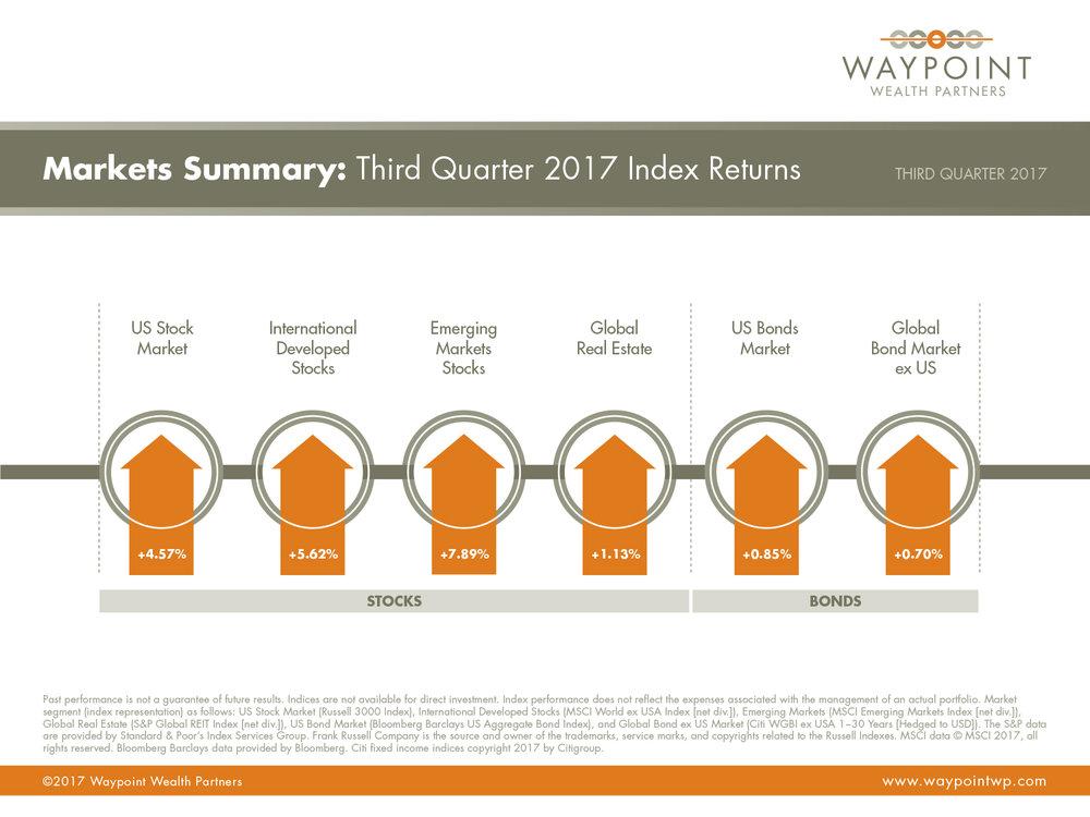 WWP-QMR-Q3-2017-Market-Summary.jpg