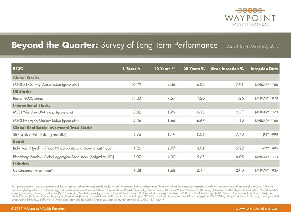 WWP-QMR-Q3-2017-Beyond-The-Quarter.jpg