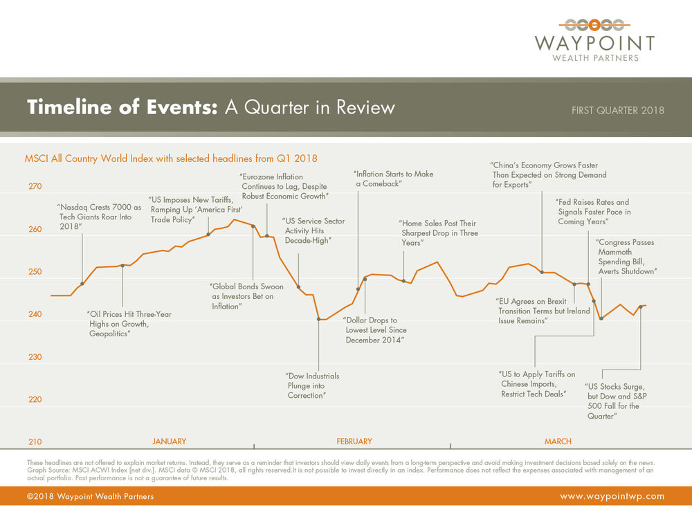 WWP-QMR-Q1-2018-Timeline-of-Events.jpg