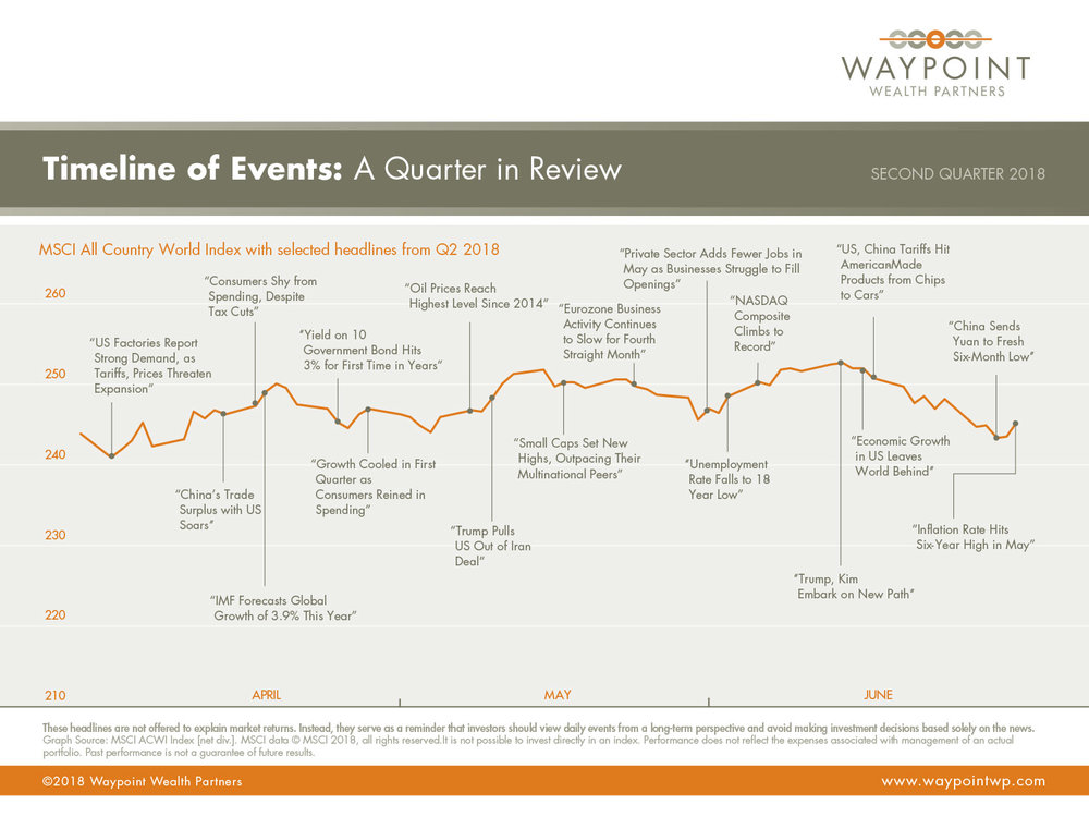 WWP-QMR-Q2-2018-Timeline-of-Events.jpg