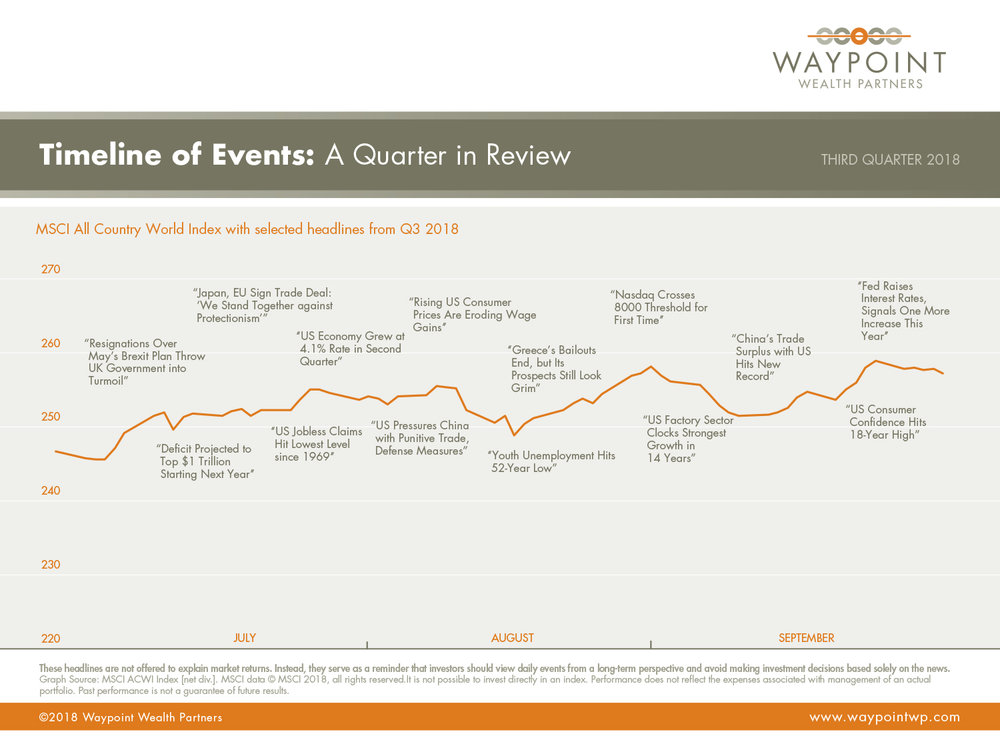 WWP-QMR-Q3-2018-Timeline-of-Events.jpg
