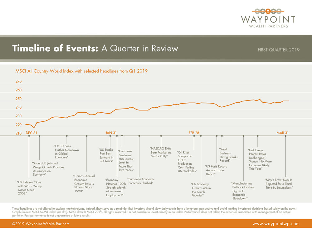 WWP-QMR-Q1-2019-Timeline-of-Events.jpg