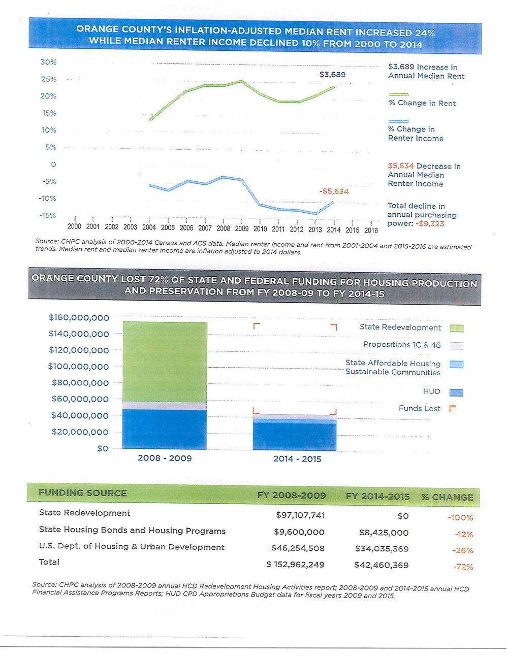 OC Affordable Housing Crisis data_Part2.jpg