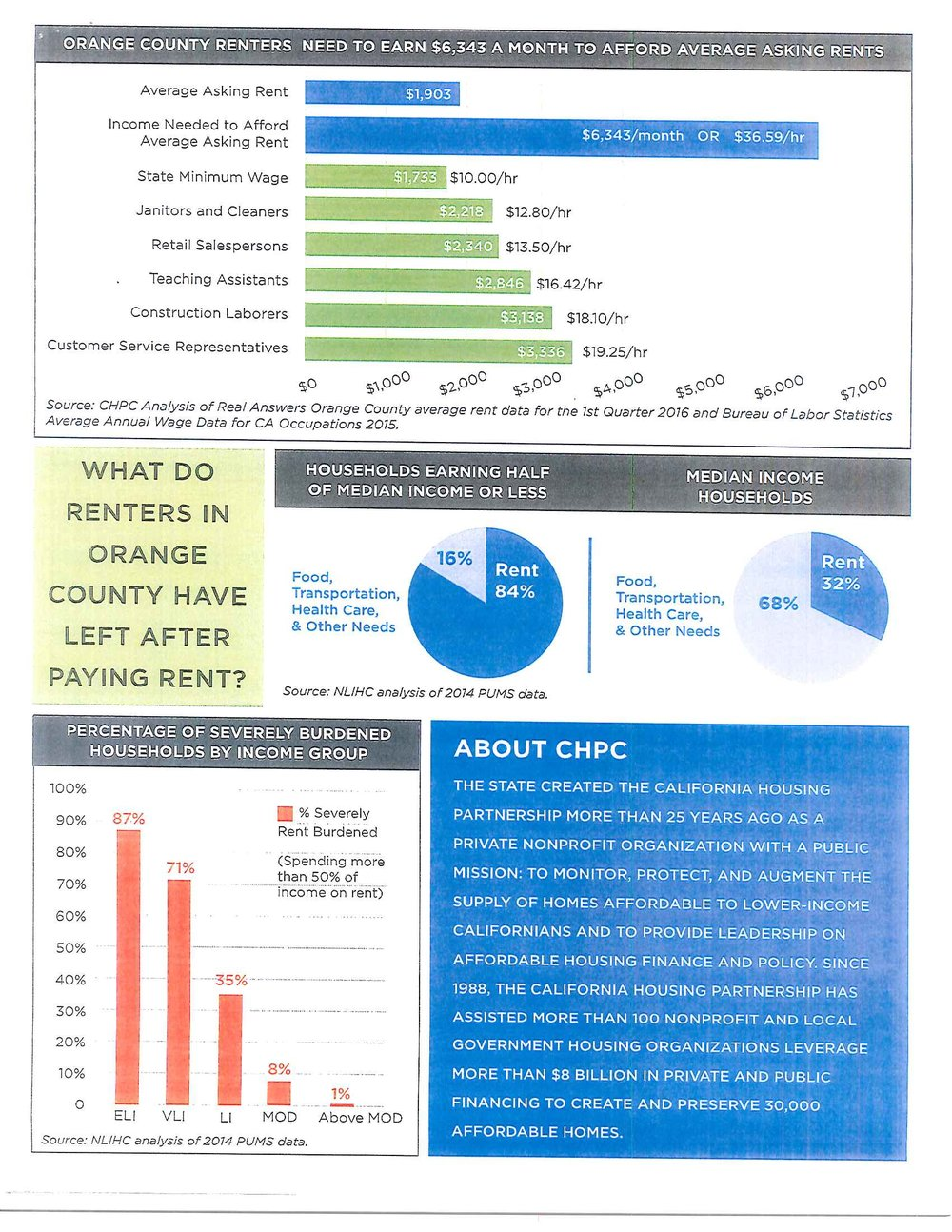 OC Affordable Housing Crisis data_Part3.jpg