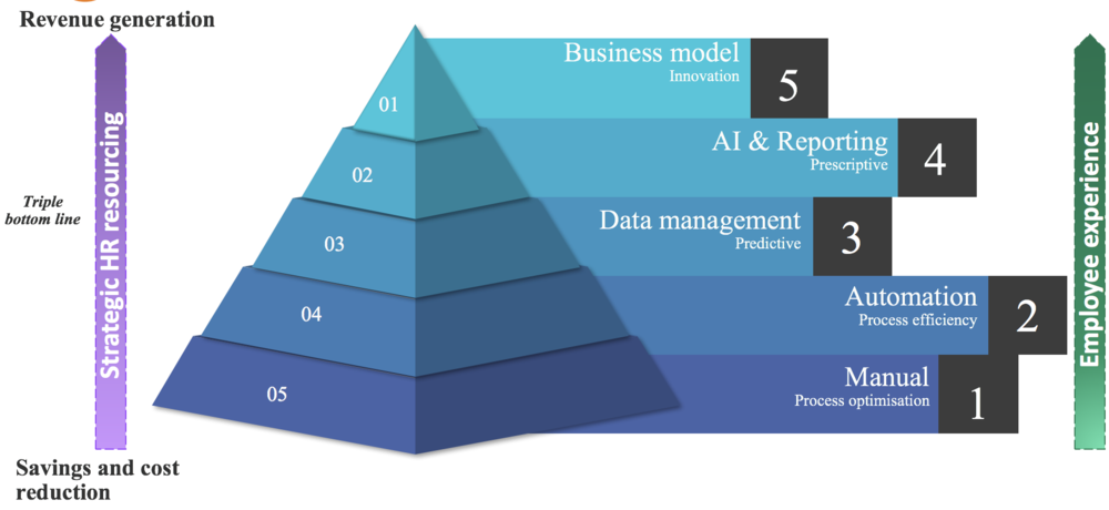 Digital HR Maturity Model.png