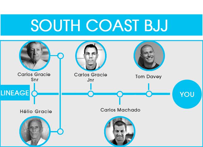 Southeast BJJ Lineage