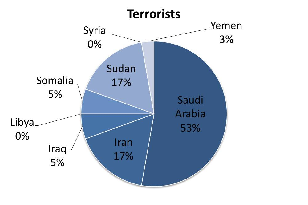 Chart of Terrorists that have been documented coming to the United States. (https://www.cato.org/blog/guide-trumps-executive-order-limit-migration-national-security-reasons)