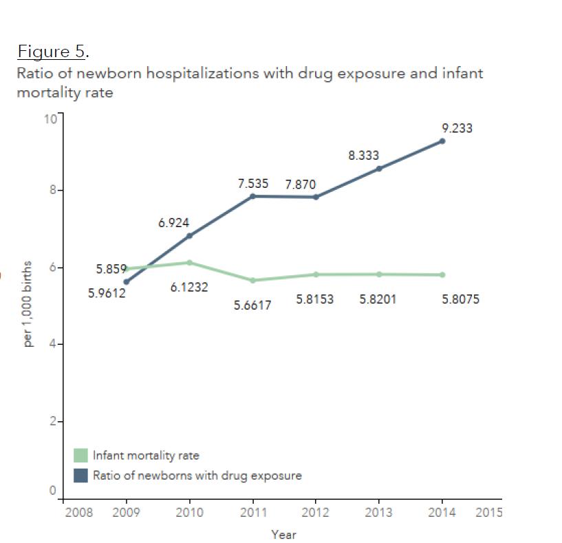 drug exposure trends.PNG