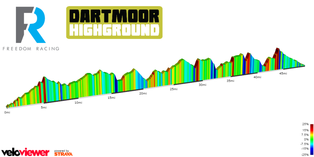 Dartmoor 50 elevation profile image