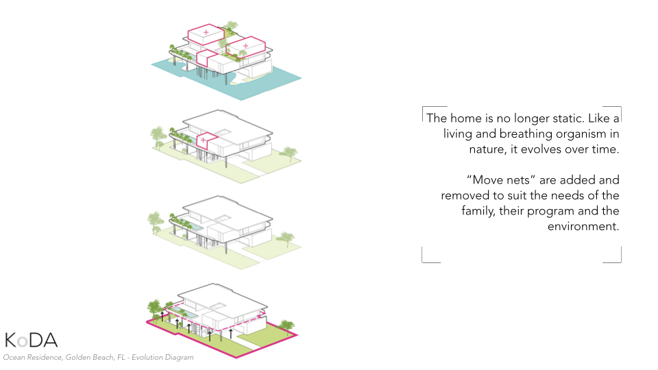 In this way, the home is no longer static, but yet an ever-evolving organism in nature that can respond to the needs of its inhabitants and surrounding environment. In times of flooding, the natural garden on the ground floor acts as a bio-swale and naturally re-charges the water aquifer below the ground without the need of costly and disruptive drainage infrastructure.