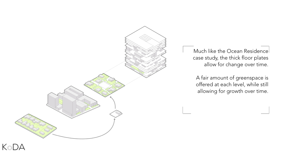 """We call this the super block concept and this diagram, on the left, shows a typical suburban block and it's ration of open green space to building. Clearly, there is quite a bit of green space but the infrastructure to support it becomes very horizontal and thus, inefficient. The city, on the other hand, contains efficient infrastructure, but a lack of available green space. Therefore, our marine city proposal contains """"super blocks"""" that would essentially wrap the suburban block around a central open space and stack on top of each other for vertical efficiency. This contains the benefits of both the sub urban block and the city."""
